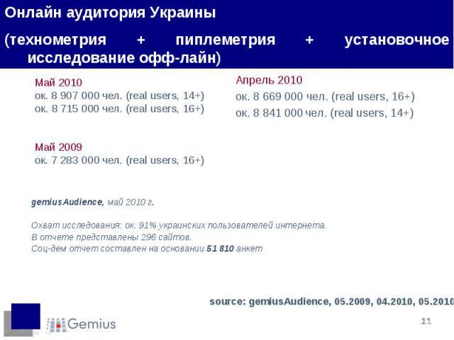 Май 2010 ок. 8 907000 чел. (real users, 14+) ок. 8715 000 чел. (real users, 16+) Май 2009 ок. 7283000 чел. (real users, 16+)