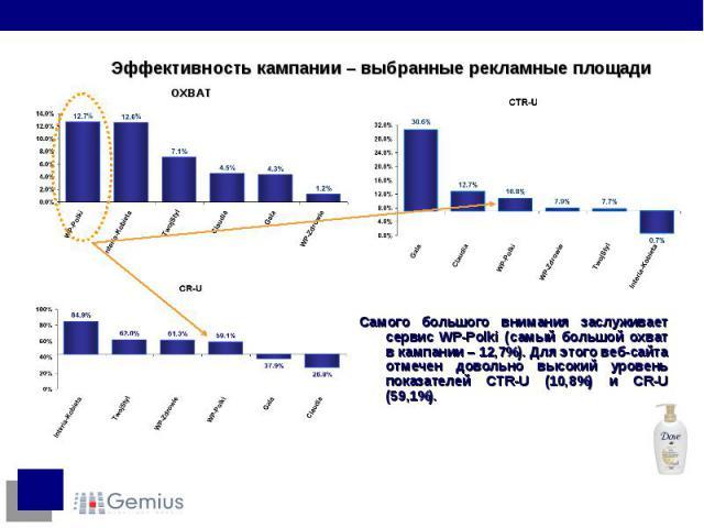 Самого большого внимания заслуживает сервис WP-Polki (самый большой охват в кампании – 12,7%). Для этого веб-сайта отмечен довольно высокий уровень показателей CTR-U (10,8%) и CR-U (59,1%). Самого большого внимания заслуживает сервис WP-Polki (самый…