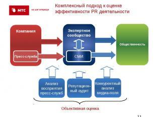 Комплексный подход к оценке эффективности PR деятельности