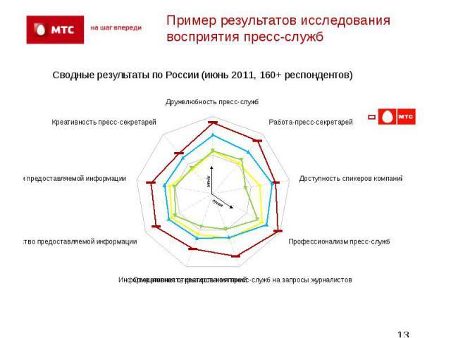 Пример результатов исследования восприятия пресс-служб