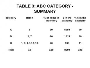 TABLE 3: ABC CATEGORY - SUMMARY