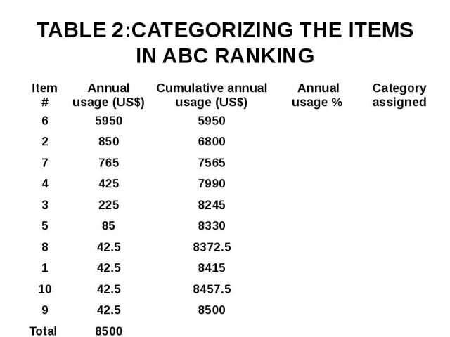 TABLE 2:CATEGORIZING THE ITEMS IN ABC RANKING