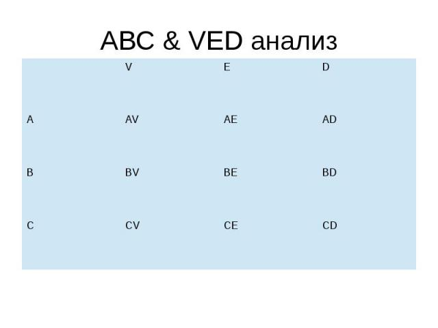 ABC & VED анализ