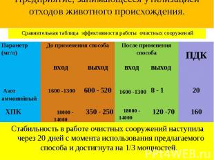 Сравнительная таблица эффективности работы очистных сооружений Сравнительная таб