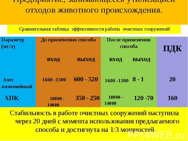 Сравнительная таблица эффективности работы очистных сооружений Сравнительная таблица эффективности работы очистных сооружений