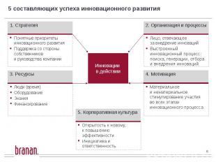 5 составляющих успеха инновационного развития