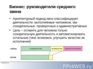 Бизнес: руководители среднего звена Архитектурный подход явно классифицирует дея