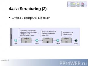 Фаза Structuring (2) Этапы и контрольные точки