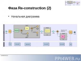 Фаза Re-construction (2) Начальная диаграмма