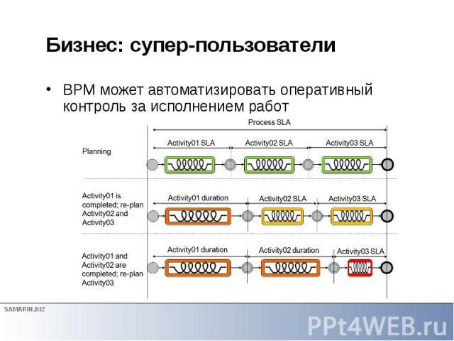 Бизнес: супер-пользователи BPM может автоматизировать оперативный контроль за исполнением работ