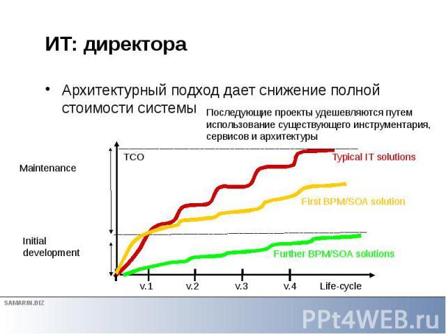 ИТ: директора Архитектурный подход дает снижение полной стоимости системы