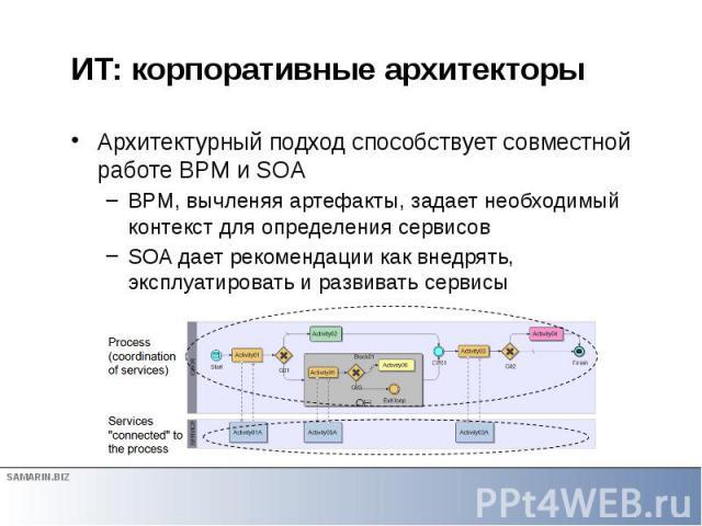 ИТ: корпоративные архитекторы Архитектурный подход способствует совместной работе BPM и SOA BPM, вычленяя артефакты, задает необходимый контекст для определения сервисов SOA дает рекомендации как внедрять, эксплуатировать и развивать сервисы
