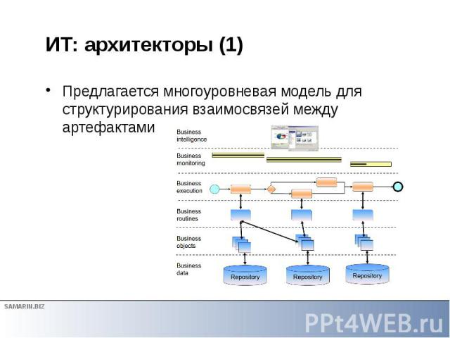 ИТ: архитекторы (1) Предлагается многоуровневая модель для структурирования взаимосвязей между артефактами