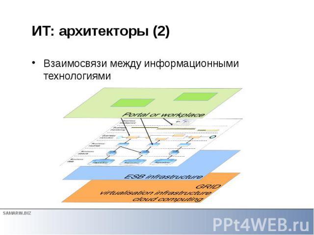 ИТ: архитекторы (2) Bзаимосвязи между информационными технологиями