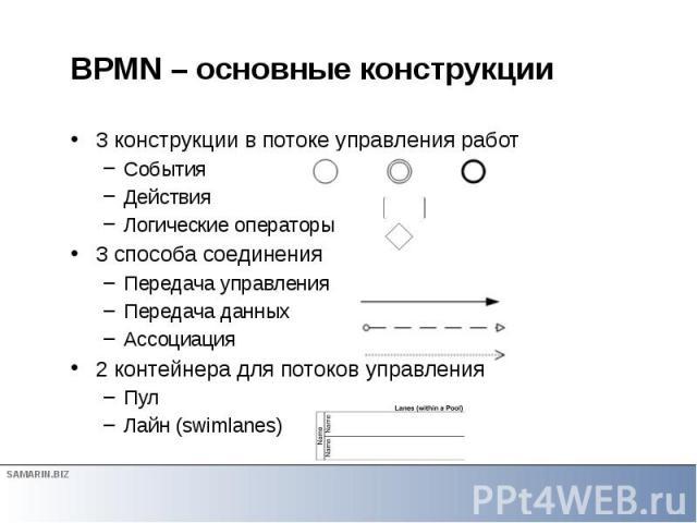 BPMN – основные конструкции 3 конструкции в потоке управления работ События Действия Логические операторы 3 способа соединения Передача управления Передача данных Ассоциация 2 контейнера для потоков управления Пул Лайн (swimlanes)