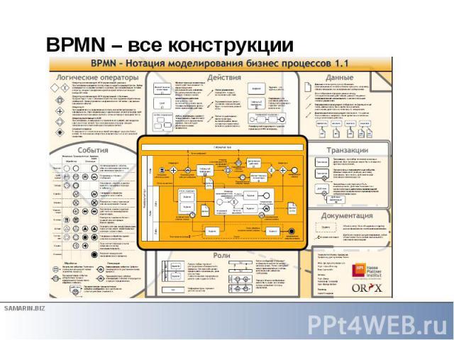 BPMN – все конструкции