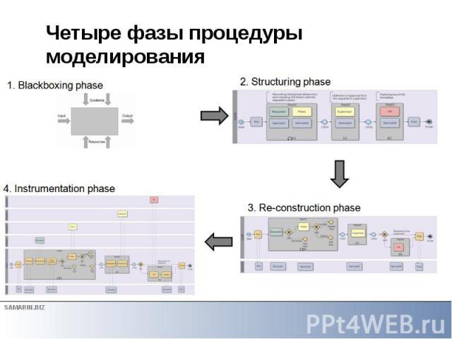 Четыре фазы процедуры моделирования