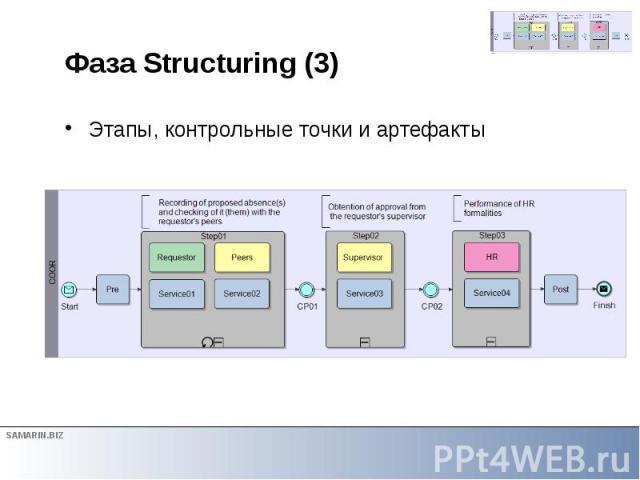 Фаза Structuring (3) Этапы, контрольные точки и артефакты