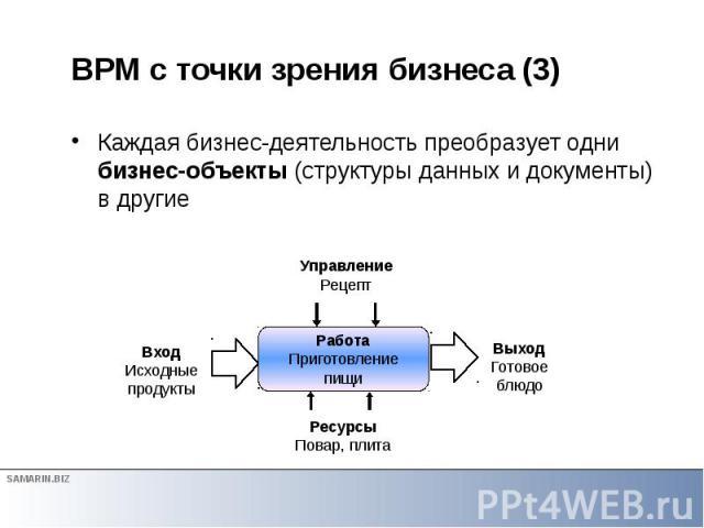BPM с точки зрения бизнеса (3) Каждая бизнес-деятельность преобразует одни бизнес-объекты (структуры данных и документы) в другие