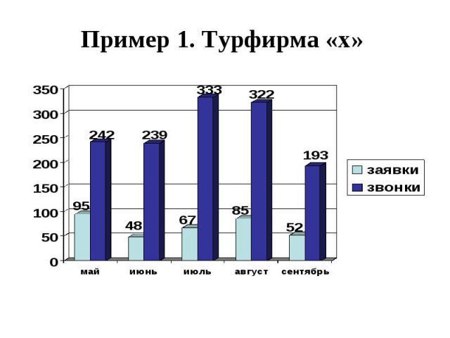Пример 1. Турфирма «х» Пример 1. Турфирма «х»