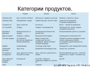 Категории продуктов.