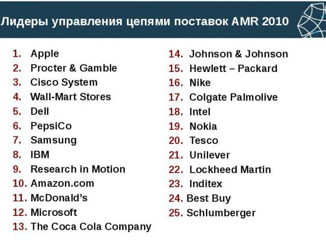 Лидеры управления цепями поставок AMR 2010 Apple Procter & Gamble Cisco System Wall-Mart Stores Dell PepsiCo Samsung IBM Research in Motion Amazon.com McDonald's Microsoft The Coca Cola Company