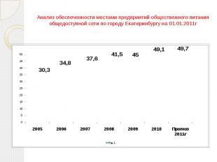 Анализ обеспеченности местами предприятий общественного питания общедоступной се