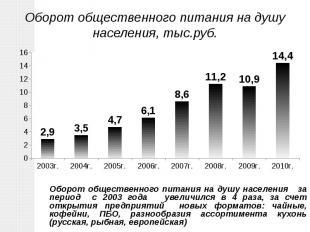 Оборот общественного питания на душу населения за период с 2003 года увеличился