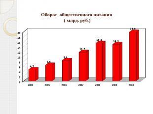 Оборот общественного питания ( млрд. руб.)