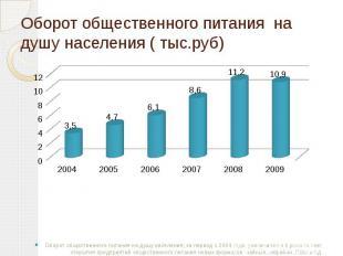 Оборот общественного питания на душу населения ( тыс.руб) Оборот общественного п