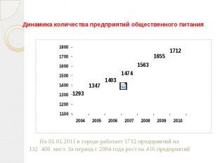 Динамика количества предприятий общественного питания На 01.01.2011 в городе раб