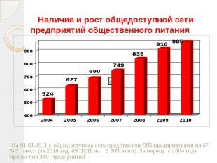 Наличие и рост общедоступной сети предприятий общественного питания На 01.01.201