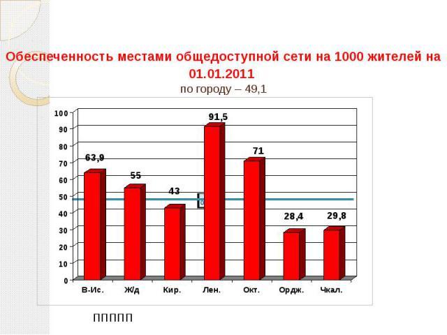 Обеспеченность местами общедоступной сети на 1000 жителей на 01.01.2011 по городу – 49,1