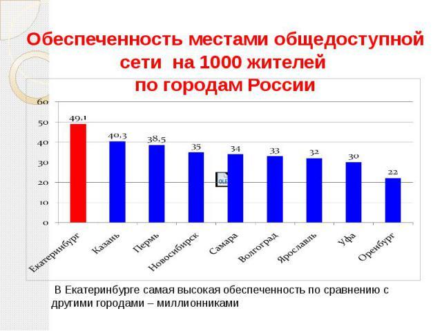 Обеспеченность местами общедоступной сети на 1000 жителей по городам России