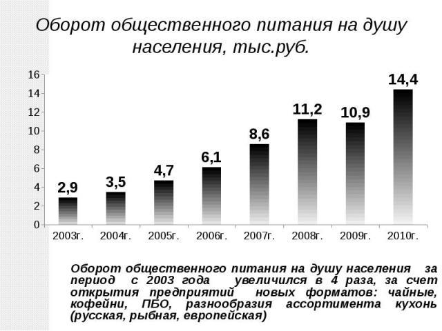 Оборот общественного питания на душу населения за период с 2003 года увеличился в 4 раза, за счет открытия предприятий новых форматов: чайные, кофейни, ПБО, разнообразия ассортимента кухонь (русская, рыбная, европейская) Оборот общественного питания…