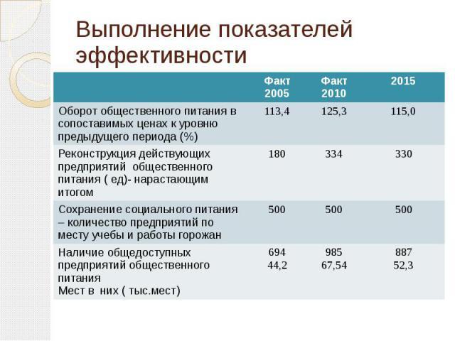 Выполнение показателей эффективности