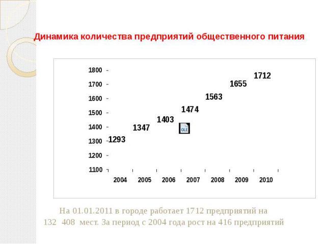 Динамика количества предприятий общественного питания На 01.01.2011 в городе работает 1712 предприятий на 132 408 мест. За период с 2004 года рост на 416 предприятий