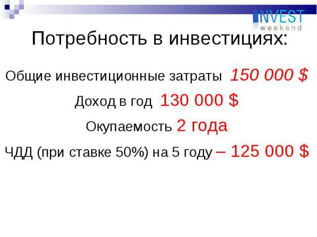 Общие инвестиционные затраты 150 000 $ Общие инвестиционные затраты 150 000 $ Доход в год 130 000 $ Окупаемость 2 года ЧДД (при ставке 50%) на 5 году – 125 000 $