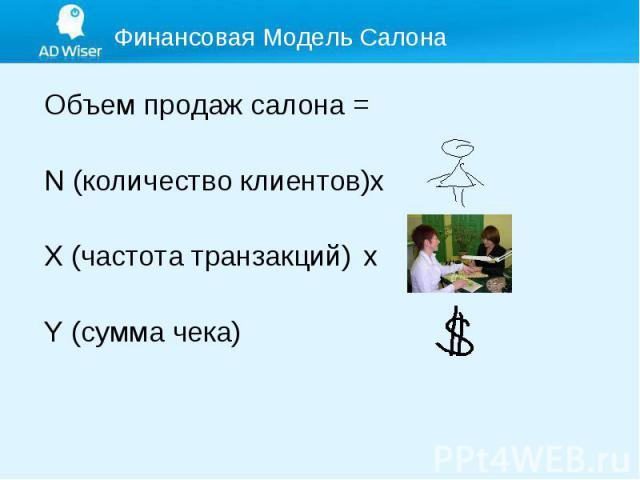 Объем продаж салона = Объем продаж салона = N (количество клиентов)х X (частота транзакций) х Y (сумма чека)