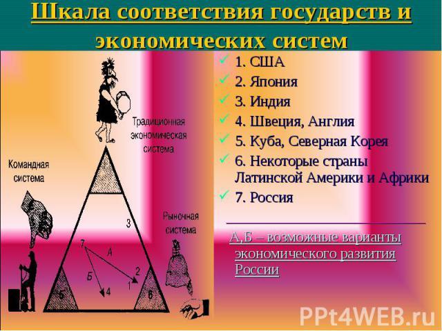 1. США 1. США 2. Япония 3. Индия 4. Швеция, Англия 5. Куба, Северная Корея 6. Некоторые страны Латинской Америки и Африки 7. Россия ___________________________ А,Б – возможные варианты экономического развития России