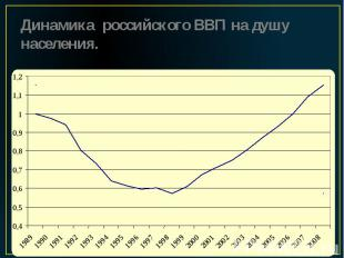 Динамика российского ВВП на душу населения.