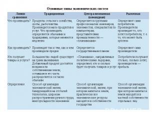Основные типы экономических систем