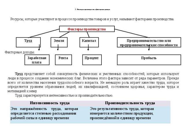 2. Факторы производства и факторные доходы