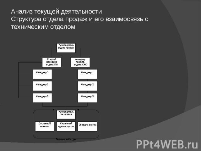 Анализ текущей деятельности Структура отдела продаж и его взаимосвязь с техническим отделом