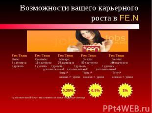 Возможности вашего карьерного роста в FE.N Fen Team Fen Team Fen Team Fen Team F