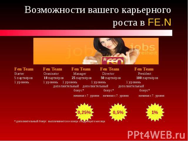 Возможности вашего карьерного роста в FE.N Fen Team Fen Team Fen Team Fen Team Fen Team Starter Oranisator Manager Director President 5 партнёров 10 партнёров 25 партнёров 50 партнёров 100 партнёров 1 уровень 1 уровень 1 уровень 1 уровень 1 уровень …
