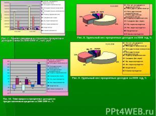 Рис. 7. Анализ динамики и структуры процентных доходов банка за 2008-2009 гг., т