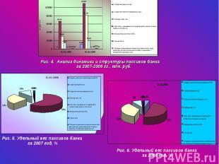 Рис. 4. Анализ динамики и структуры пассивов банка за 2007-2008 гг., млн. руб. Р