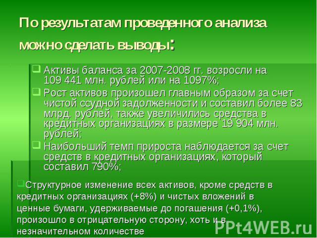 Активы баланса за 2007-2008 гг. возросли на 109441 млн. рублей или на 1097%; Активы баланса за 2007-2008 гг. возросли на 109441 млн. рублей или на 1097%; Рост активов произошел главным образом за счет чистой ссудной задолженности и соста…