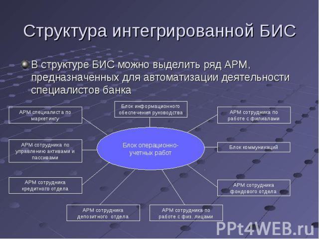 В структуре БИС можно выделить ряд АРМ, предназначенных для автоматизации деятельности специалистов банка В структуре БИС можно выделить ряд АРМ, предназначенных для автоматизации деятельности специалистов банка
